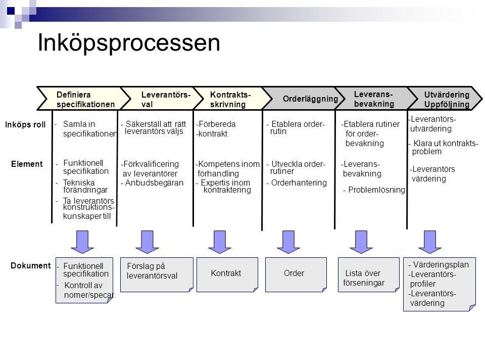 Inköpsprocessen -Etablera rutiner för order- bevakning -Leverans- bevakning - Problemlösning -Leverantörs värdering - Etablera order- rutin - Utveckla