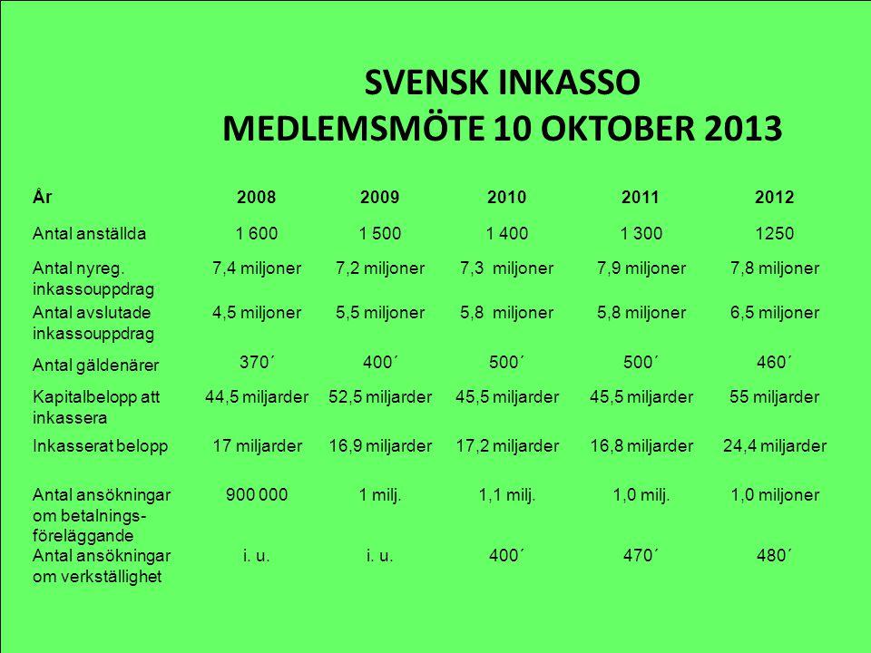 SVENSK INKASSO MEDLEMSMÖTE 10 OKTOBER 2013 År20082009201020112012 Antal anställda1 6001 5001 4001 3001250 Antal nyreg. inkassouppdrag 7,4 miljoner7,2