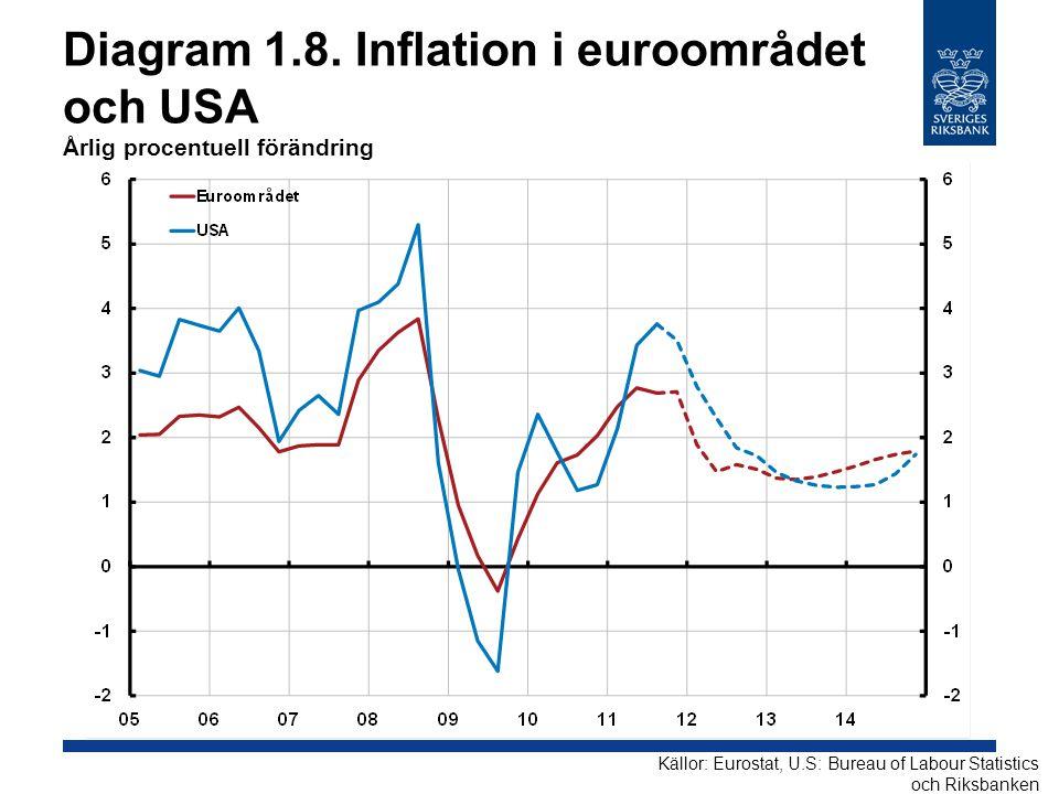 Diagram 1.8. Inflation i euroområdet och USA Årlig procentuell förändring Källor: Eurostat, U.S: Bureau of Labour Statistics och Riksbanken