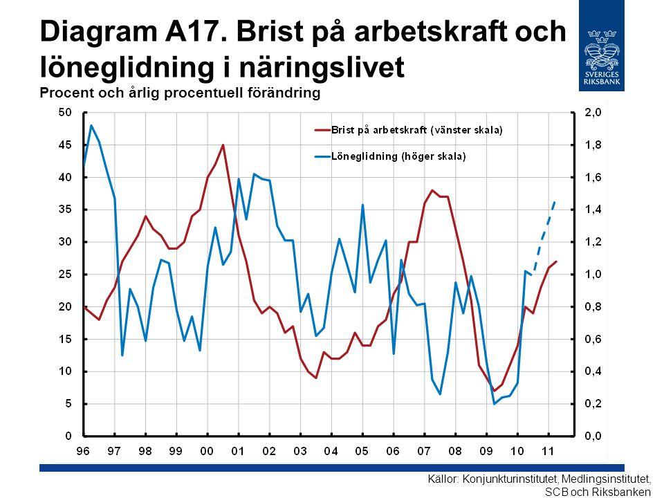 Diagram A17. Brist på arbetskraft och löneglidning i näringslivet Procent och årlig procentuell förändring Källor: Konjunkturinstitutet, Medlingsinsti