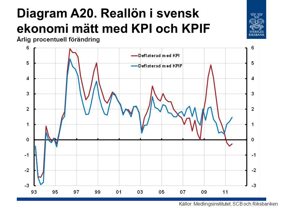 Diagram A20. Reallön i svensk ekonomi mätt med KPI och KPIF Årlig procentuell förändring Källor: Medlingsinstitutet, SCB och Riksbanken