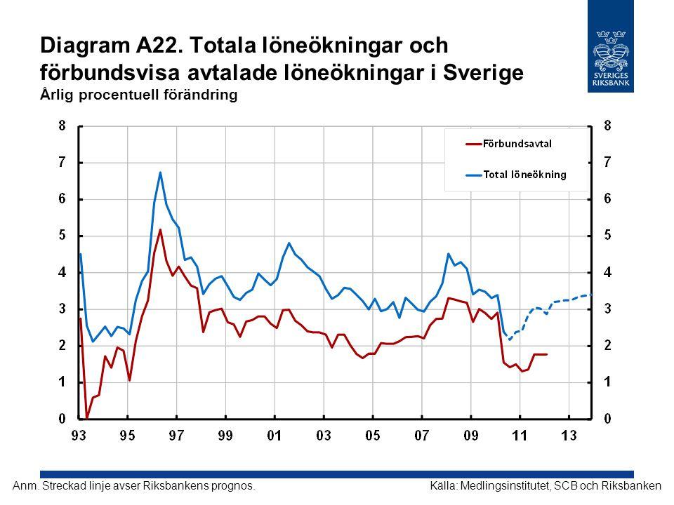 Diagram A22. Totala löneökningar och förbundsvisa avtalade löneökningar i Sverige Årlig procentuell förändring Källa: Medlingsinstitutet, SCB och Riks
