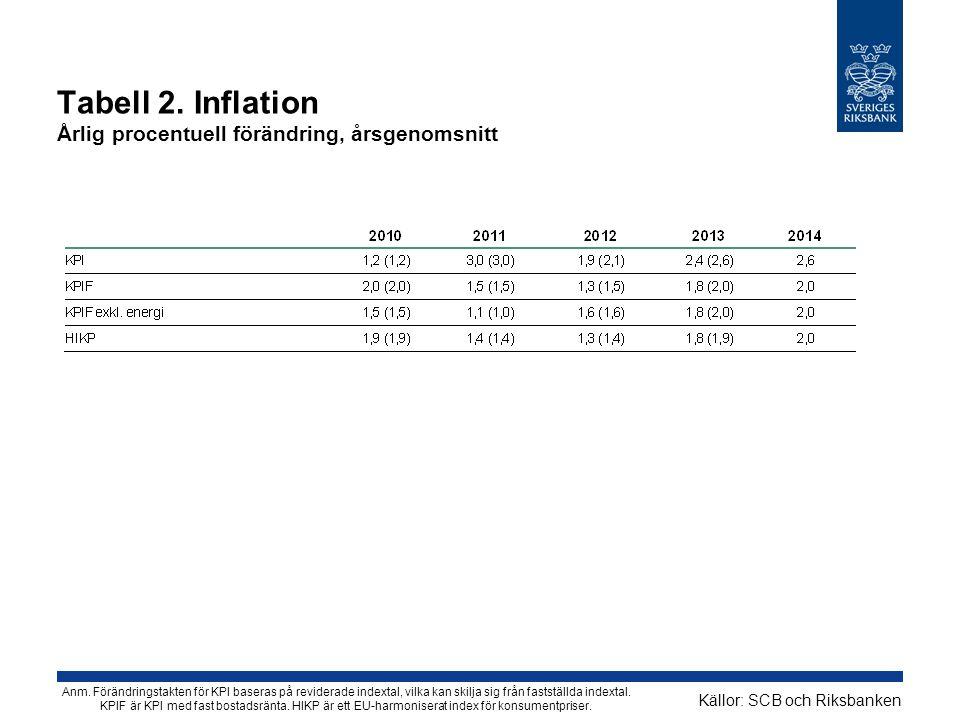 Tabell 2. Inflation Årlig procentuell förändring, årsgenomsnitt Källor: SCB och Riksbanken Anm. Förändringstakten för KPI baseras på reviderade indext