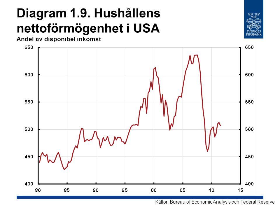 Diagram 1.9. Hushållens nettoförmögenhet i USA Andel av disponibel inkomst Källor: Bureau of Economic Analysis och Federal Reserve
