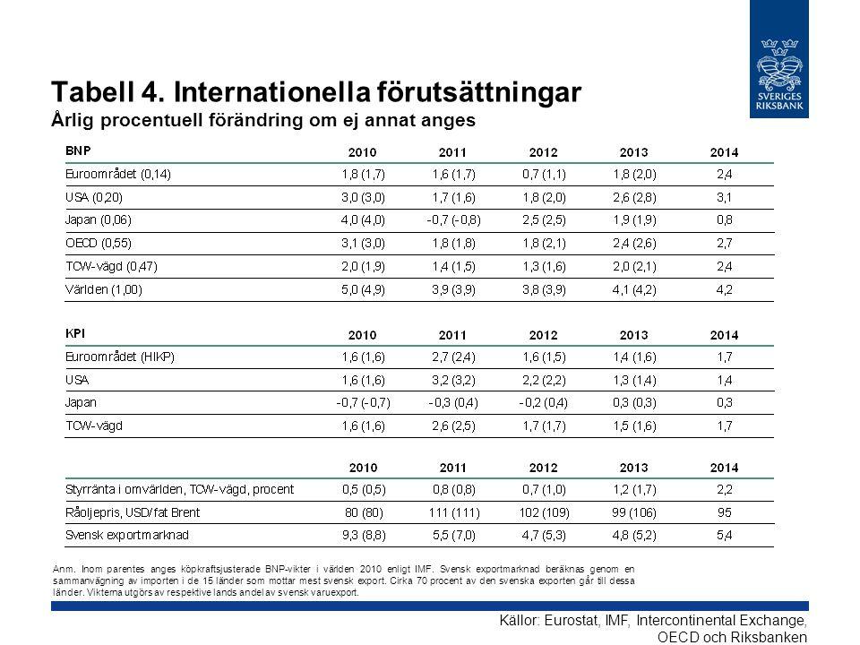 Tabell 4. Internationella förutsättningar Årlig procentuell förändring om ej annat anges Källor: Eurostat, IMF, Intercontinental Exchange, OECD och Ri