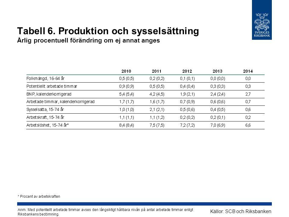 Tabell 6. Produktion och sysselsättning Årlig procentuell förändring om ej annat anges Källor: SCB och Riksbanken * Procent av arbetskraften Anm. Med