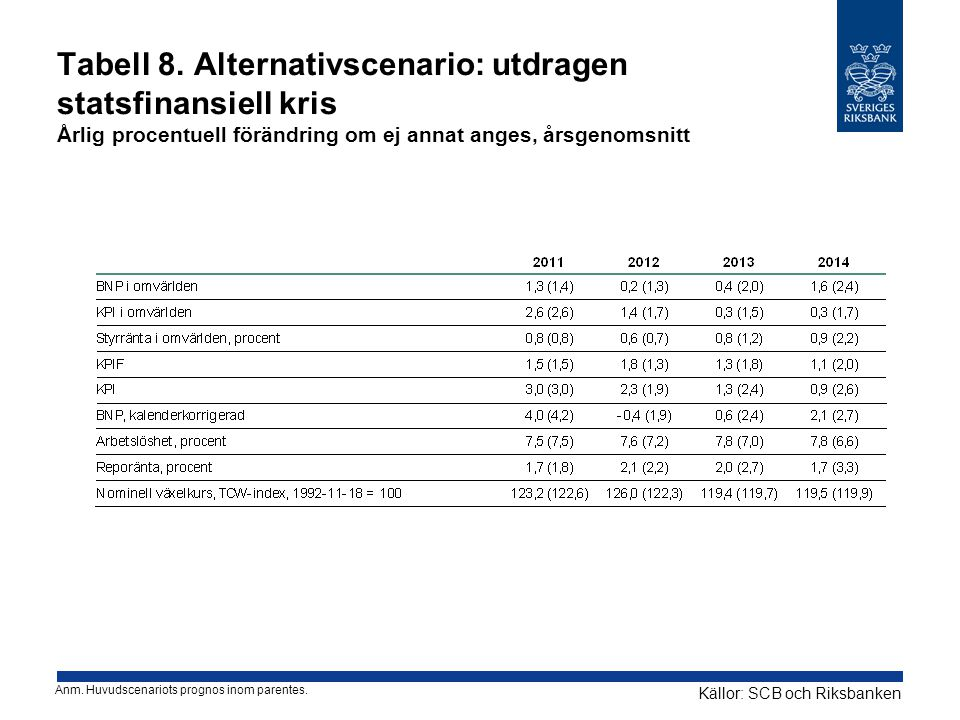 Tabell 8. Alternativscenario: utdragen statsfinansiell kris Årlig procentuell förändring om ej annat anges, årsgenomsnitt Källor: SCB och Riksbanken A