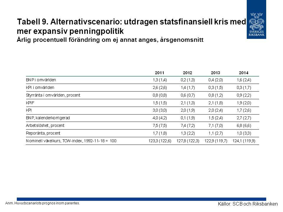 Tabell 9. Alternativscenario: utdragen statsfinansiell kris med mer expansiv penningpolitik Årlig procentuell förändring om ej annat anges, årsgenomsn