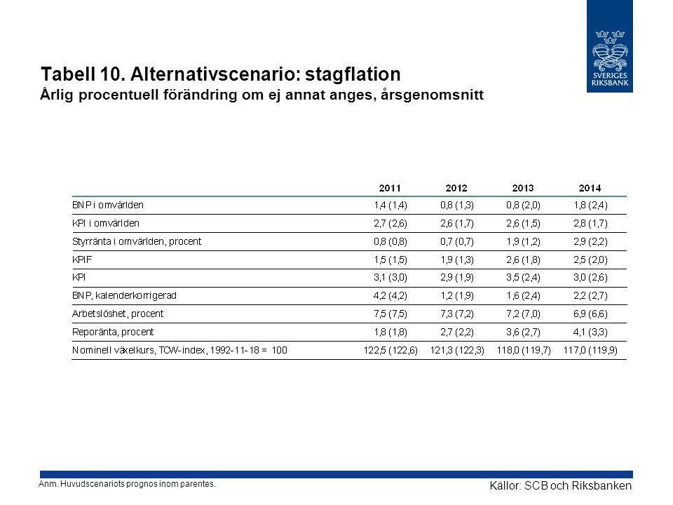 Tabell 10. Alternativscenario: stagflation Årlig procentuell förändring om ej annat anges, årsgenomsnitt Källor: SCB och Riksbanken Anm. Huvudscenario