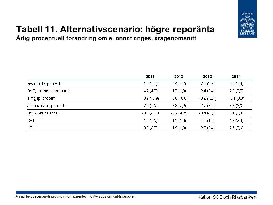 Tabell 11. Alternativscenario: högre reporänta Årlig procentuell förändring om ej annat anges, årsgenomsnitt Källor: SCB och Riksbanken Anm. Huvudscen