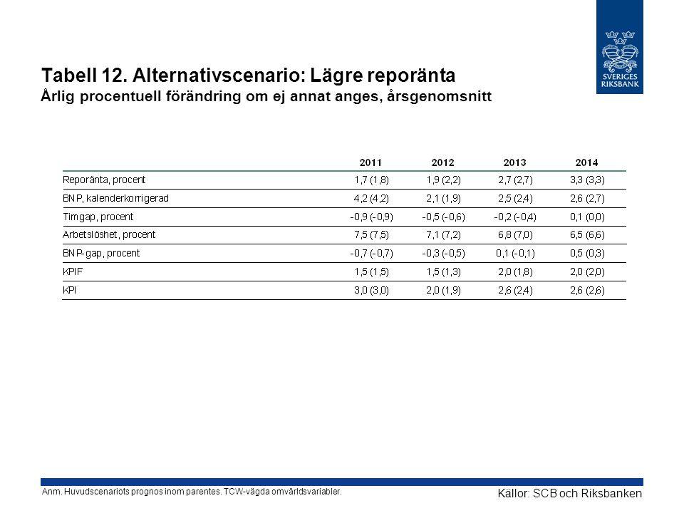 Tabell 12. Alternativscenario: Lägre reporänta Årlig procentuell förändring om ej annat anges, årsgenomsnitt Källor: SCB och Riksbanken Anm. Huvudscen