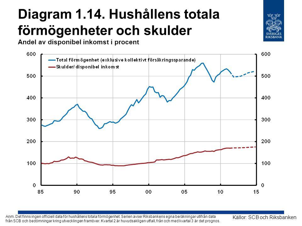 Diagram 1.14. Hushållens totala förmögenheter och skulder Andel av disponibel inkomst i procent Källor: SCB och Riksbanken Anm. Det finns ingen offici