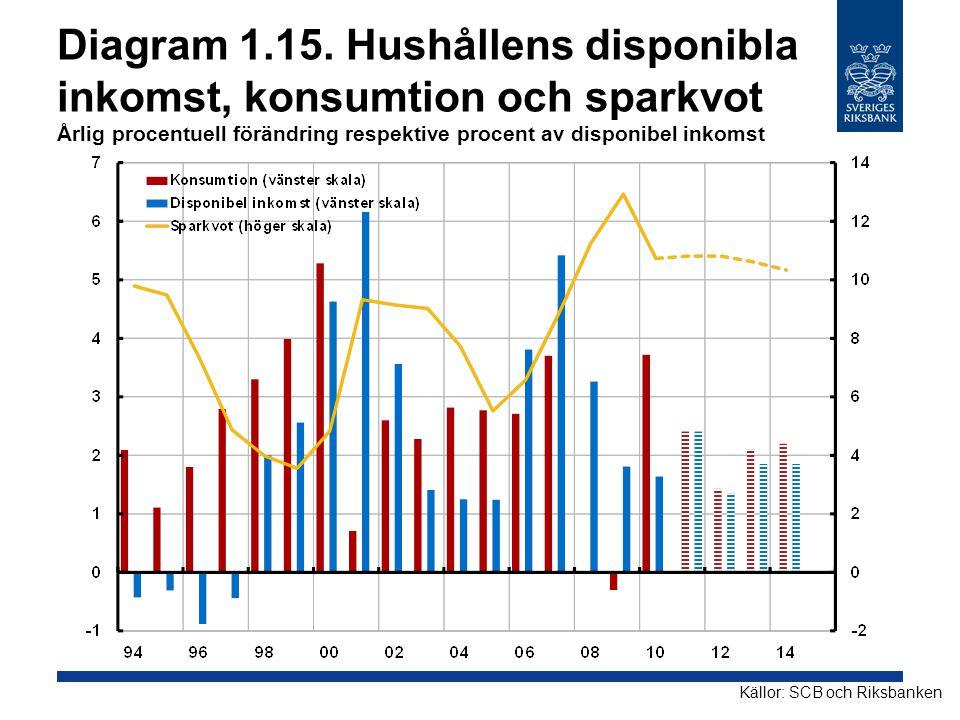 Diagram 1.15. Hushållens disponibla inkomst, konsumtion och sparkvot Årlig procentuell förändring respektive procent av disponibel inkomst Källor: SCB