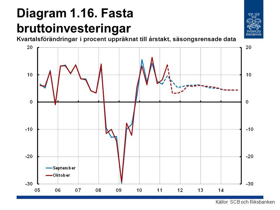 Diagram 1.16. Fasta bruttoinvesteringar Kvartalsförändringar i procent uppräknat till årstakt, säsongsrensade data Källor: SCB och Riksbanken