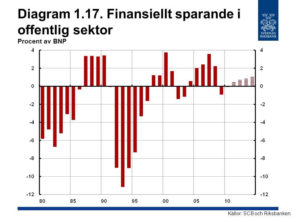 Diagram 1.17. Finansiellt sparande i offentlig sektor Procent av BNP Källor: SCB och Riksbanken