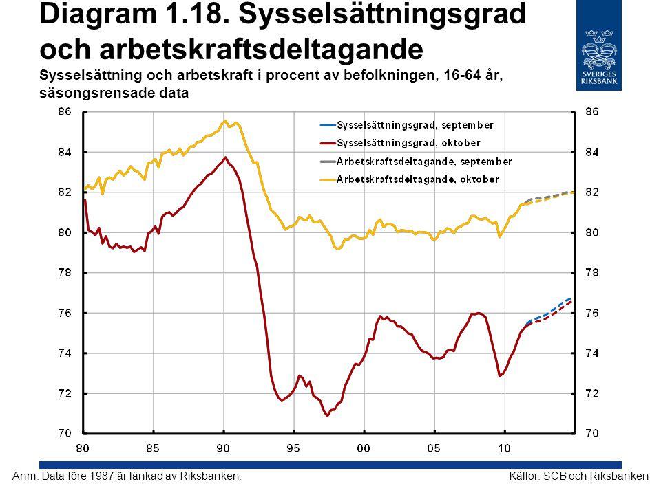 Diagram 1.18. Sysselsättningsgrad och arbetskraftsdeltagande Sysselsättning och arbetskraft i procent av befolkningen, 16-64 år, säsongsrensade data K