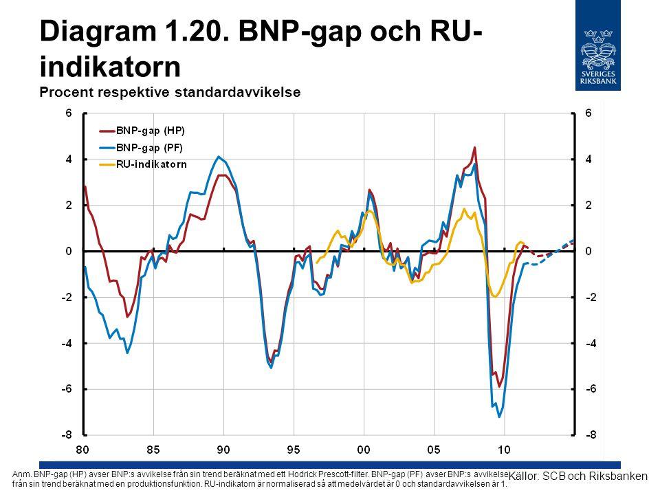 Diagram 1.20. BNP-gap och RU- indikatorn Procent respektive standardavvikelse Källor: SCB och Riksbanken Anm. BNP-gap (HP) avser BNP:s avvikelse från