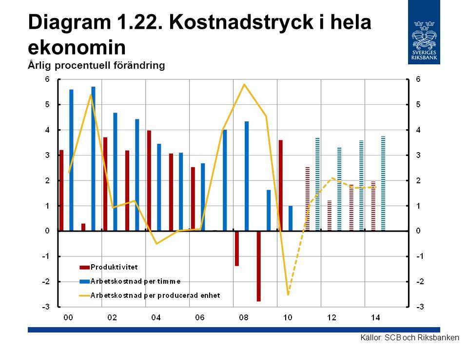 Diagram 1.22. Kostnadstryck i hela ekonomin Årlig procentuell förändring Källor: SCB och Riksbanken