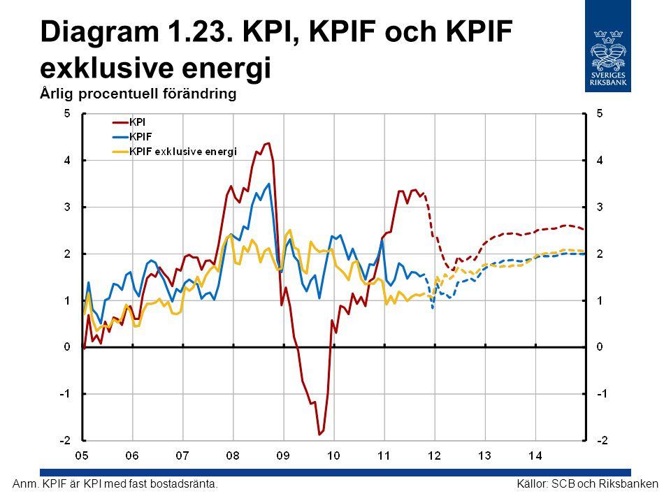 Diagram 1.23. KPI, KPIF och KPIF exklusive energi Årlig procentuell förändring Källor: SCB och RiksbankenAnm. KPIF är KPI med fast bostadsränta.