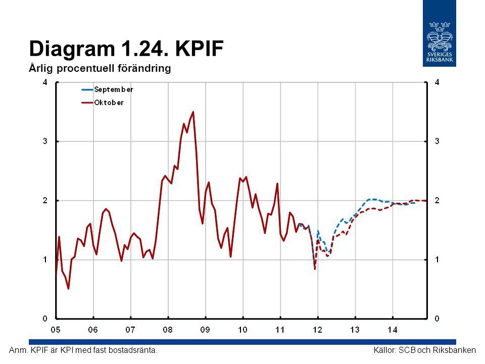 Diagram 1.24. KPIF Årlig procentuell förändring Källor: SCB och RiksbankenAnm. KPIF är KPI med fast bostadsränta.
