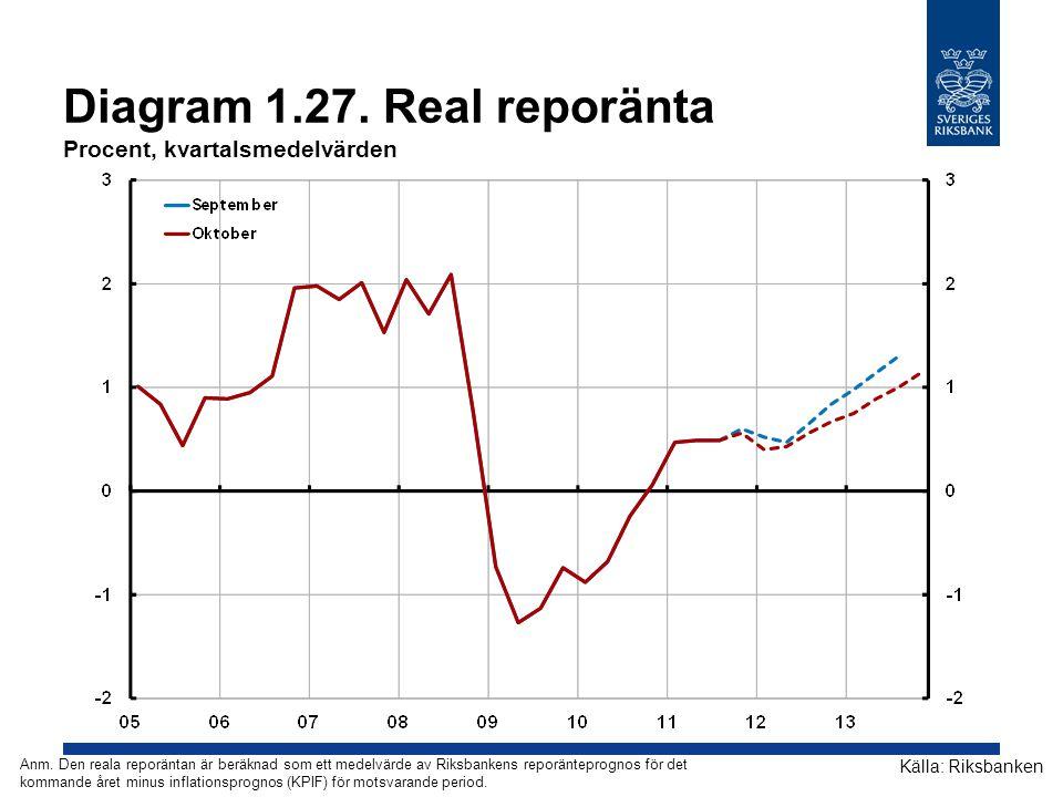 Diagram 1.27. Real reporänta Procent, kvartalsmedelvärden Källa: Riksbanken Anm. Den reala reporäntan är beräknad som ett medelvärde av Riksbankens re