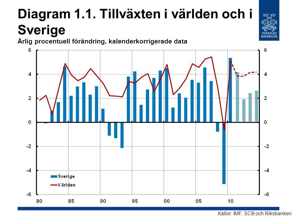 Diagram 1.1. Tillväxten i världen och i Sverige Årlig procentuell förändring, kalenderkorrigerade data Källor: IMF, SCB och Riksbanken