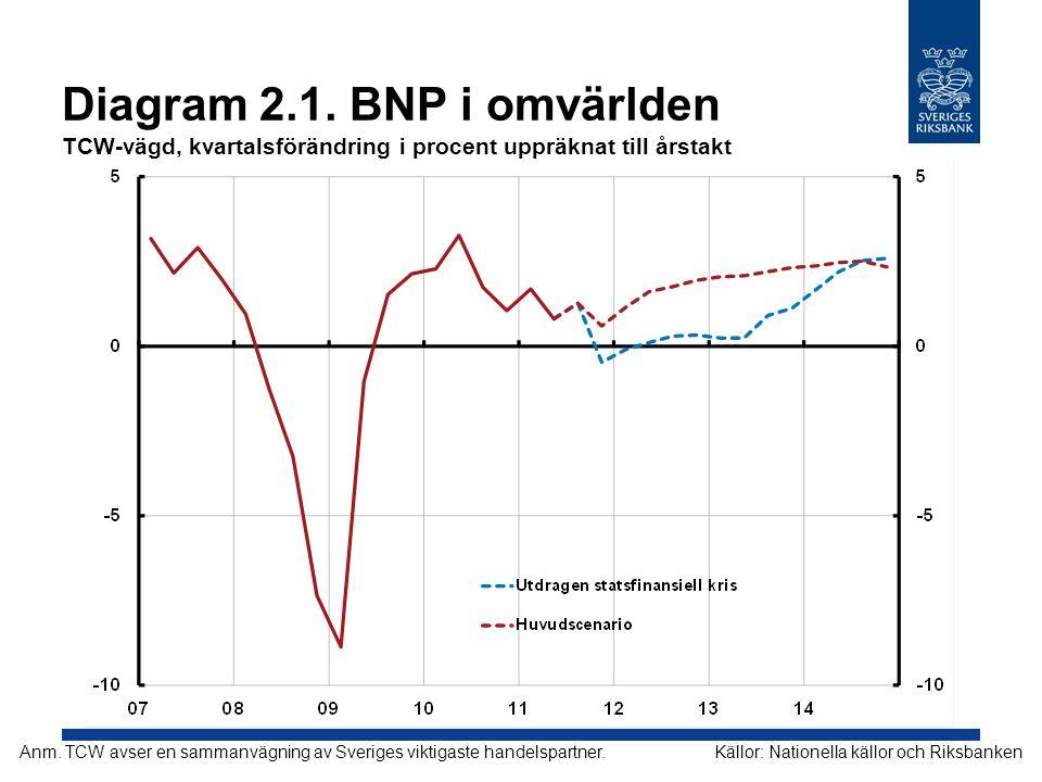 Diagram 2.1. BNP i omvärlden TCW-vägd, kvartalsförändring i procent uppräknat till årstakt Källor: Nationella källor och RiksbankenAnm. TCW avser en s