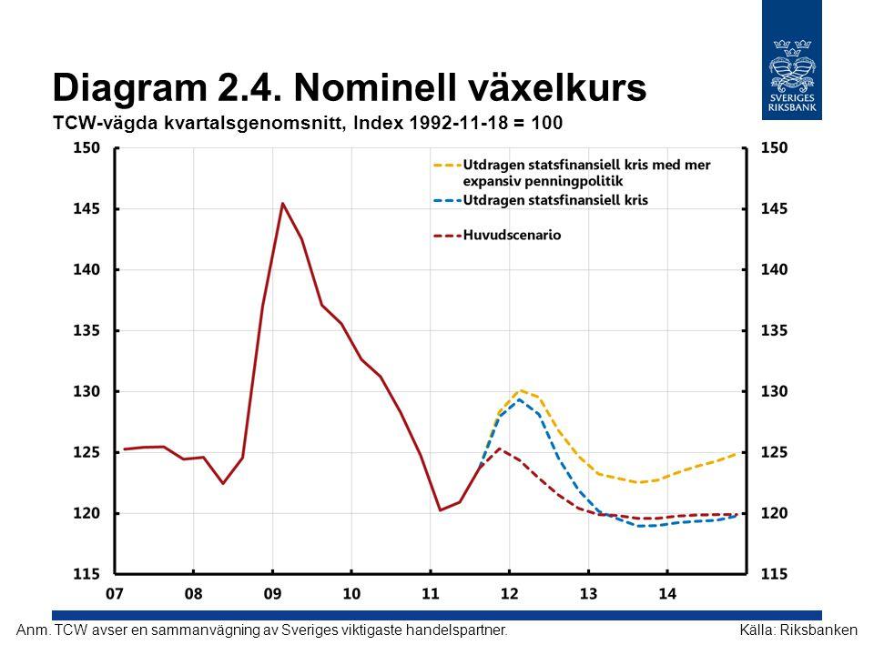 Diagram 2.4. Nominell växelkurs TCW-vägda kvartalsgenomsnitt, Index 1992-11-18 = 100 Källa: RiksbankenAnm. TCW avser en sammanvägning av Sveriges vikt