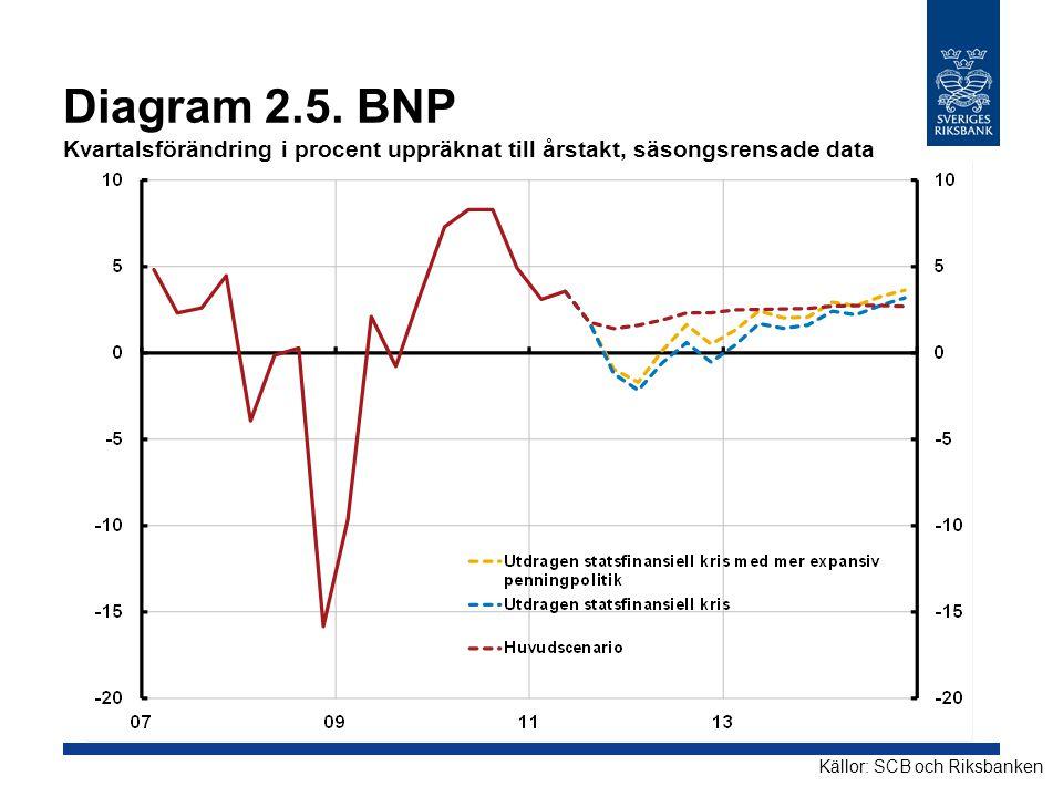 Diagram 2.5. BNP Kvartalsförändring i procent uppräknat till årstakt, säsongsrensade data Källor: SCB och Riksbanken