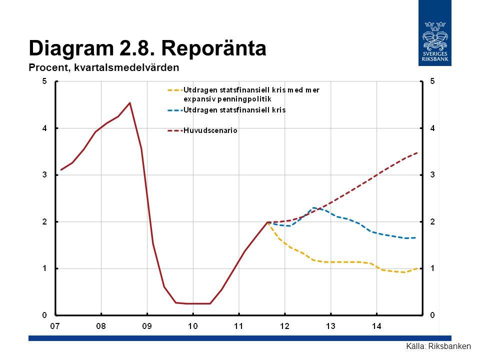Diagram 2.8. Reporänta Procent, kvartalsmedelvärden Källa: Riksbanken