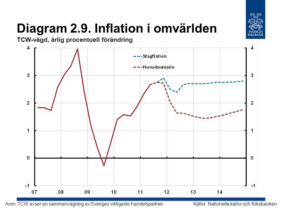 Diagram 2.9. Inflation i omvärlden TCW-vägd, årlig procentuell förändring Källor: Nationella källor och RiksbankenAnm. TCW avser en sammanvägning av S