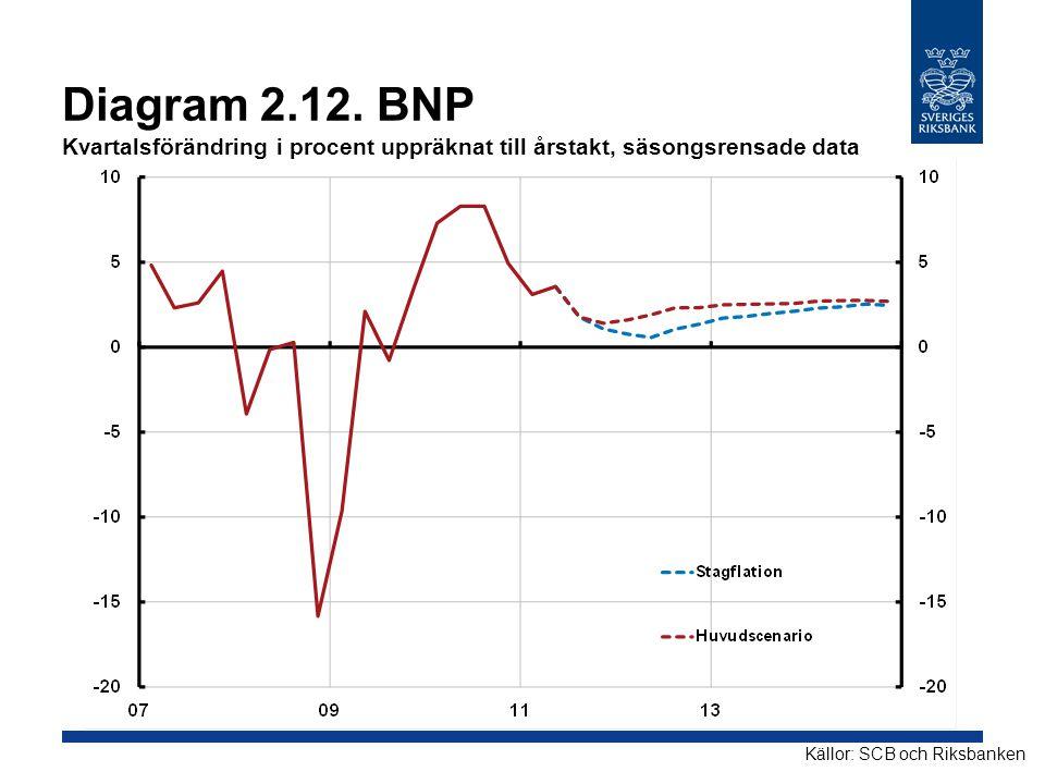 Diagram 2.12. BNP Kvartalsförändring i procent uppräknat till årstakt, säsongsrensade data Källor: SCB och Riksbanken