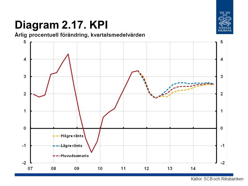 Diagram 2.17. KPI Årlig procentuell förändring, kvartalsmedelvärden Källor: SCB och Riksbanken