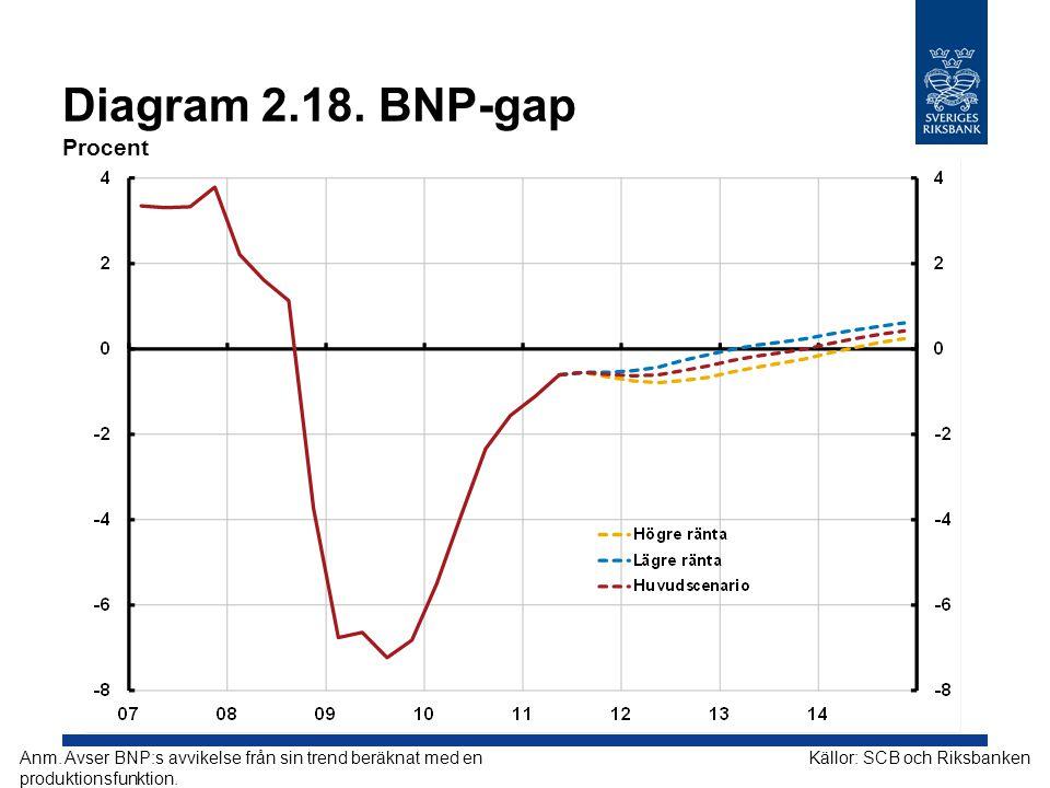 Diagram 2.18. BNP-gap Procent Källor: SCB och RiksbankenAnm. Avser BNP:s avvikelse från sin trend beräknat med en produktionsfunktion.
