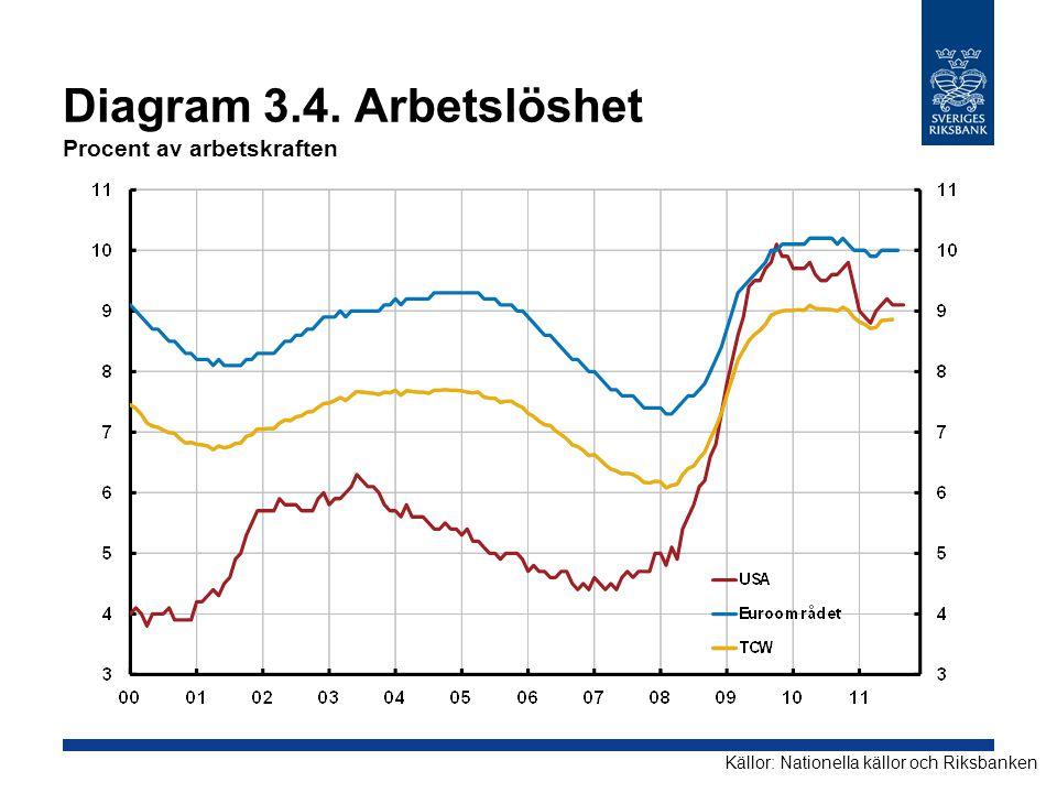Diagram 3.4. Arbetslöshet Procent av arbetskraften Källor: Nationella källor och Riksbanken
