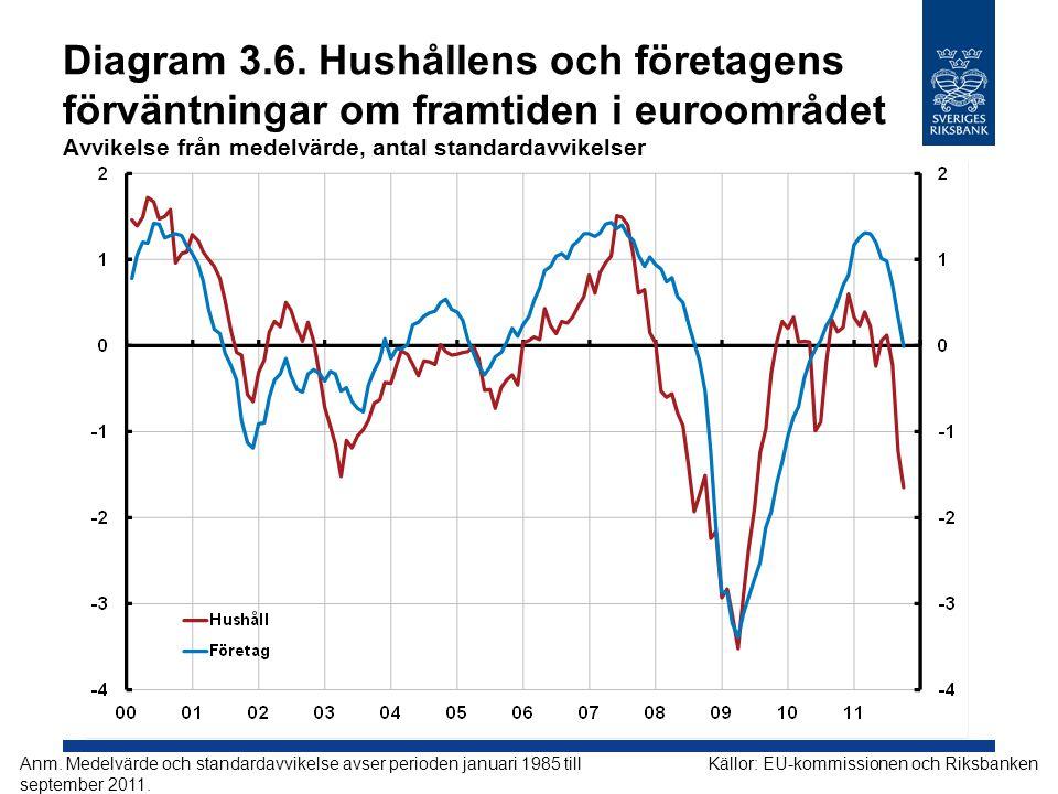 Diagram 3.6. Hushållens och företagens förväntningar om framtiden i euroområdet Avvikelse från medelvärde, antal standardavvikelser Källor: EU-kommiss
