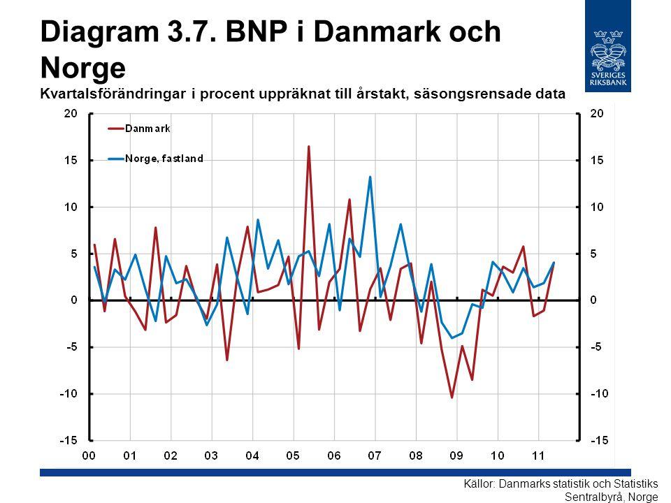 Diagram 3.7. BNP i Danmark och Norge Kvartalsförändringar i procent uppräknat till årstakt, säsongsrensade data Källor: Danmarks statistik och Statist