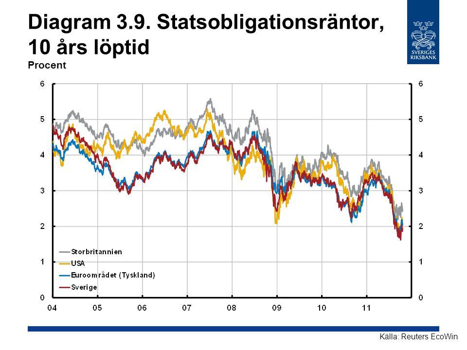 Diagram 3.9. Statsobligationsräntor, 10 års löptid Procent Källa: Reuters EcoWin