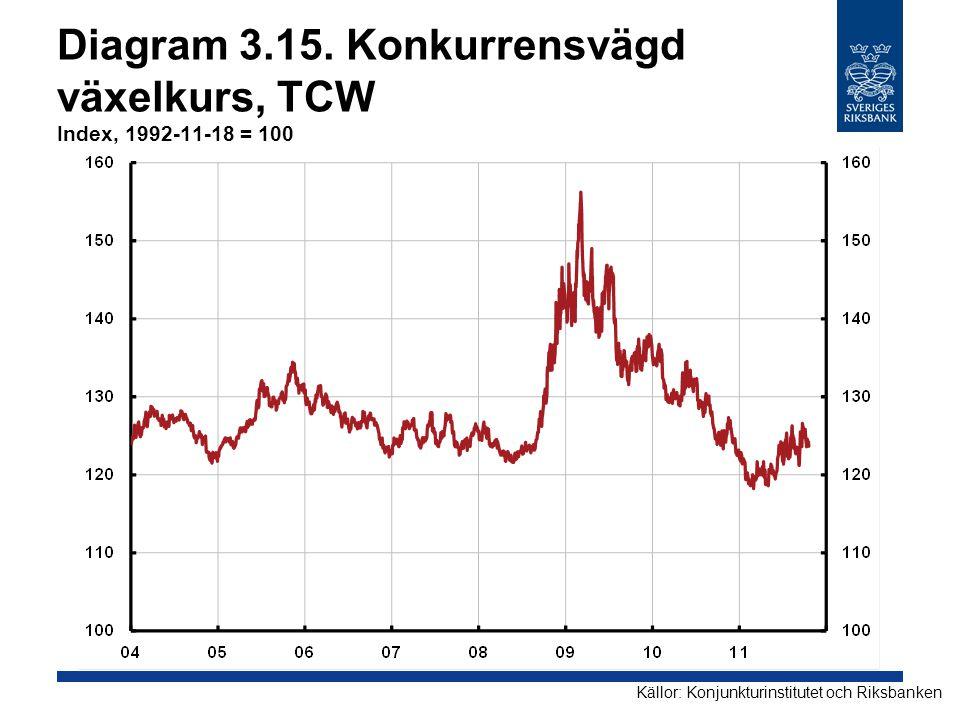 Diagram 3.15. Konkurrensvägd växelkurs, TCW Index, 1992-11-18 = 100 Källor: Konjunkturinstitutet och Riksbanken