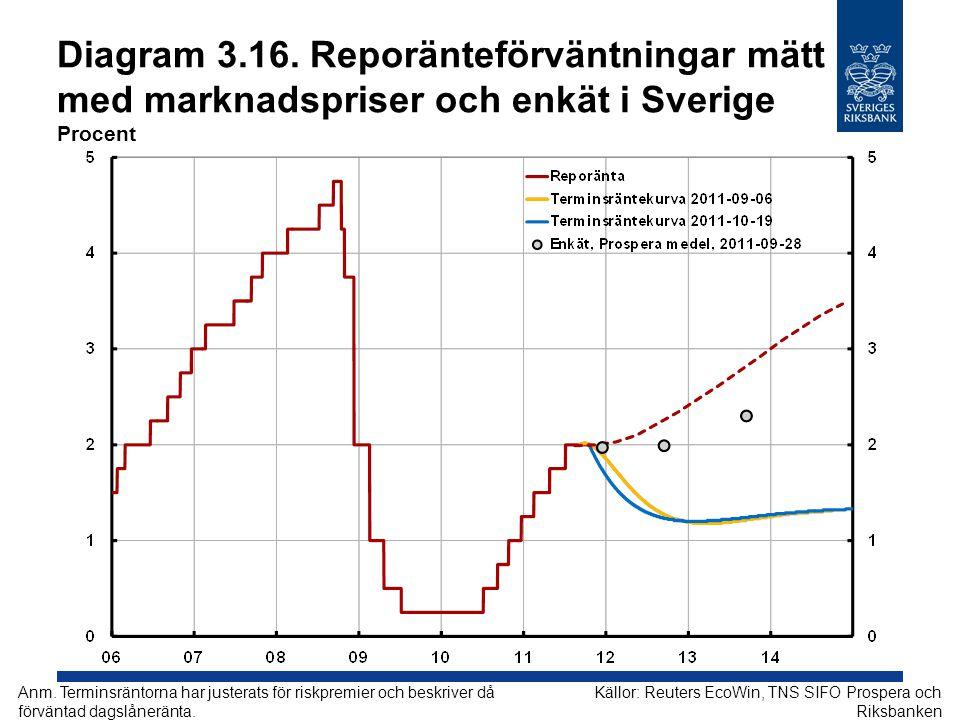 Diagram 3.16. Reporänteförväntningar mätt med marknadspriser och enkät i Sverige Procent Källor: Reuters EcoWin, TNS SIFO Prospera och Riksbanken Anm.