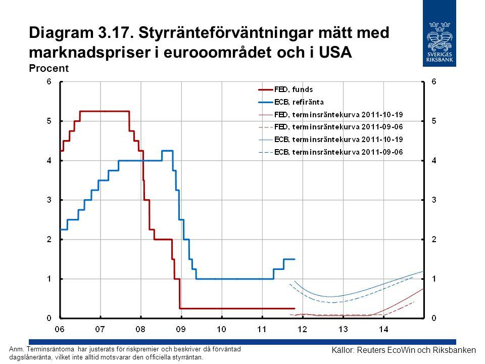 Diagram 3.17. Styrränteförväntningar mätt med marknadspriser i eurooområdet och i USA Procent Källor: Reuters EcoWin och Riksbanken Anm. Terminsräntor
