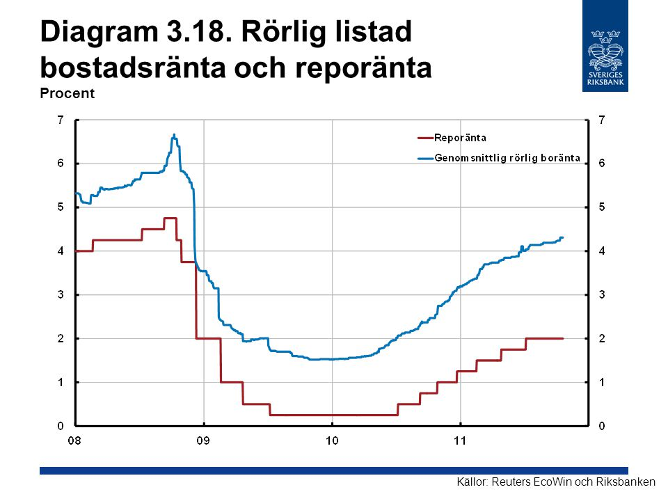 Diagram 3.18. Rörlig listad bostadsränta och reporänta Procent Källor: Reuters EcoWin och Riksbanken