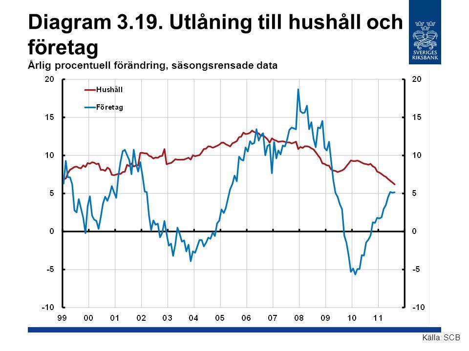 Diagram 3.19. Utlåning till hushåll och företag Årlig procentuell förändring, säsongsrensade data Källa: SCB