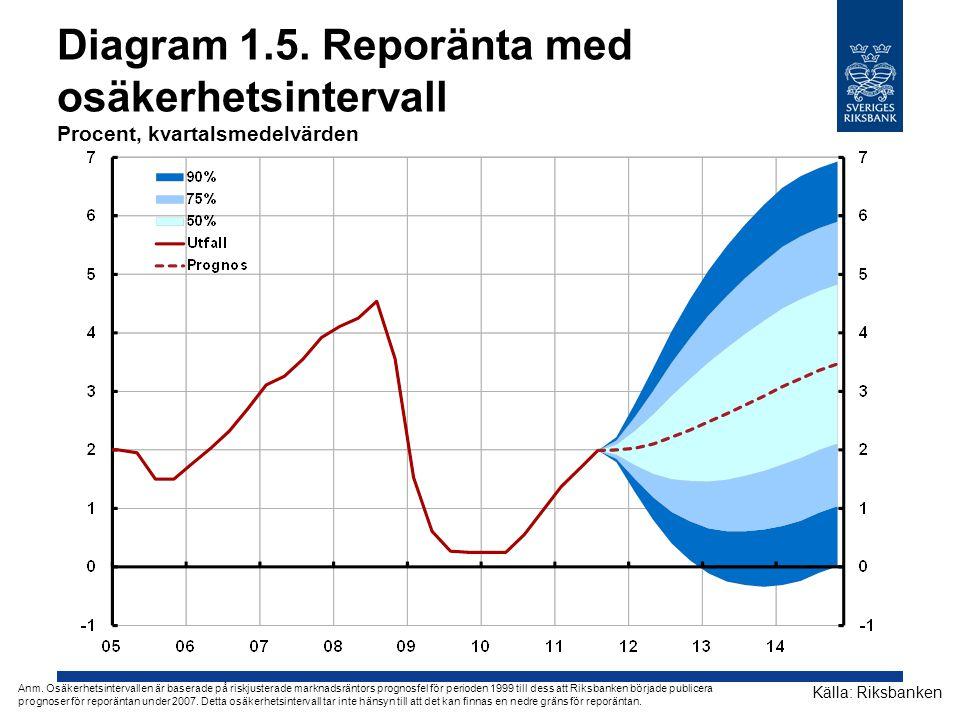 Diagram 1.5. Reporänta med osäkerhetsintervall Procent, kvartalsmedelvärden Källa: Riksbanken Anm. Osäkerhetsintervallen är baserade på riskjusterade