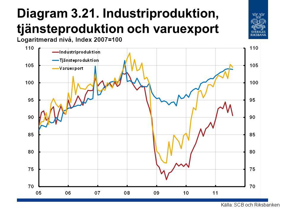 Diagram 3.21. Industriproduktion, tjänsteproduktion och varuexport Logaritmerad nivå, Index 2007=100 Källa: SCB och Riksbanken