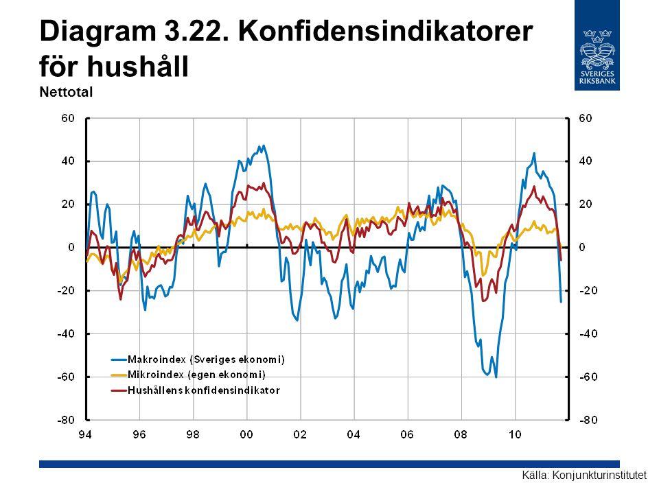 Diagram 3.22. Konfidensindikatorer för hushåll Nettotal Källa: Konjunkturinstitutet