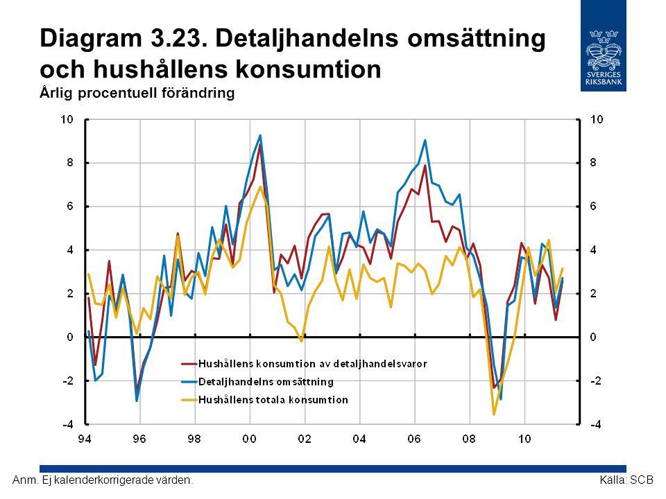 Diagram 3.23. Detaljhandelns omsättning och hushållens konsumtion Årlig procentuell förändring Källa: SCBAnm. Ej kalenderkorrigerade värden.