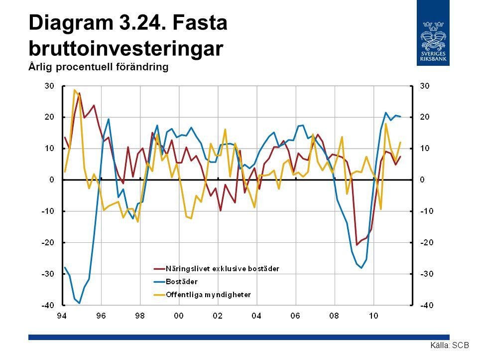 Diagram 3.24. Fasta bruttoinvesteringar Årlig procentuell förändring Källa: SCB