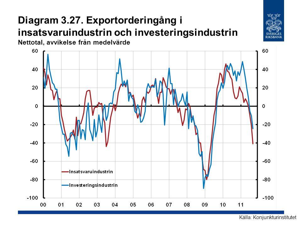 Diagram 3.27. Exportorderingång i insatsvaruindustrin och investeringsindustrin Nettotal, avvikelse från medelvärde Källa: Konjunkturinstitutet