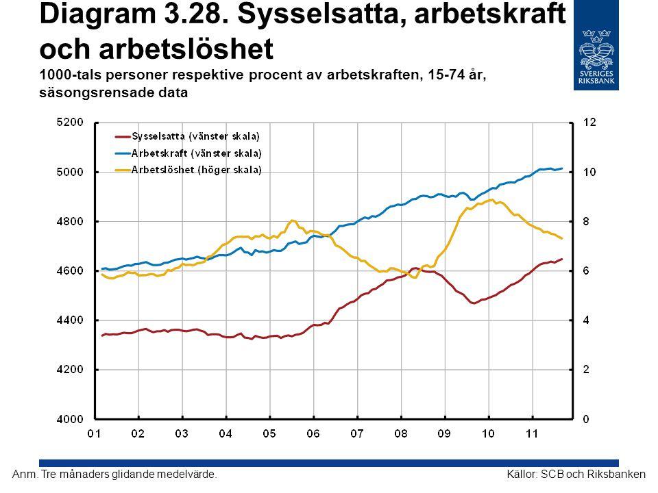 Diagram 3.28. Sysselsatta, arbetskraft och arbetslöshet 1000-tals personer respektive procent av arbetskraften, 15-74 år, säsongsrensade data Källor: